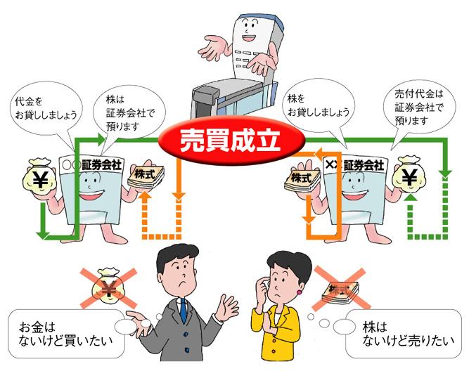 信用取引の目的 | 日本取引所グ...